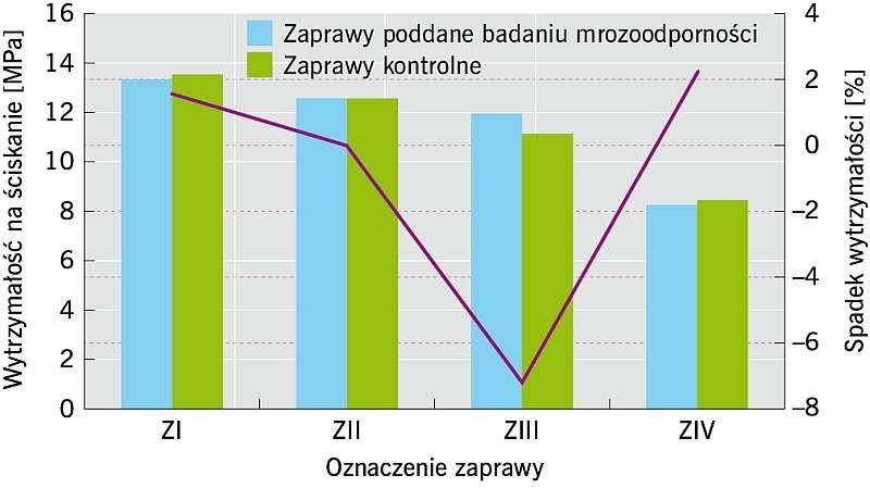 Rys. 5. Spadek wytrzymałości na ściskanie zapraw ze szkłem piankowym po badaniu mrozoodporności; rys.: archiwa autorów (K. Grabowska, P. Konca)