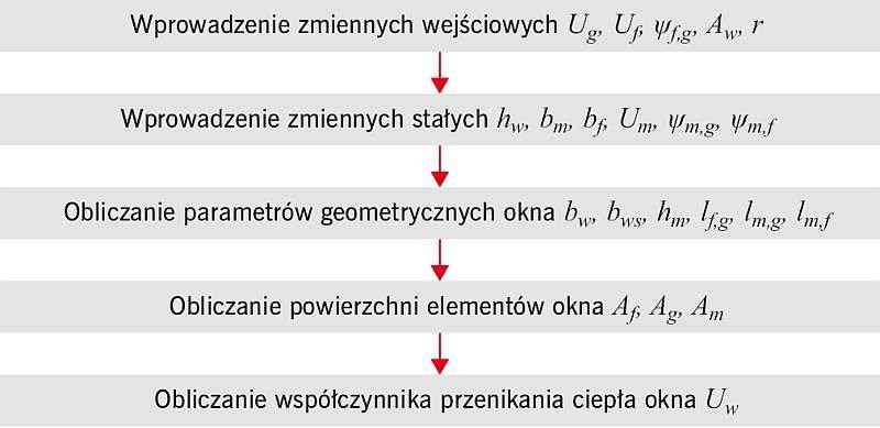 RYS. 3. Schemat blokowy obliczania współczynnika przenikania ciepła <em><strong>U<sub>w</sub></strong></em> stolarki okiennej; rys. archiwa autorów (W. Jezierski, J. Borowska)