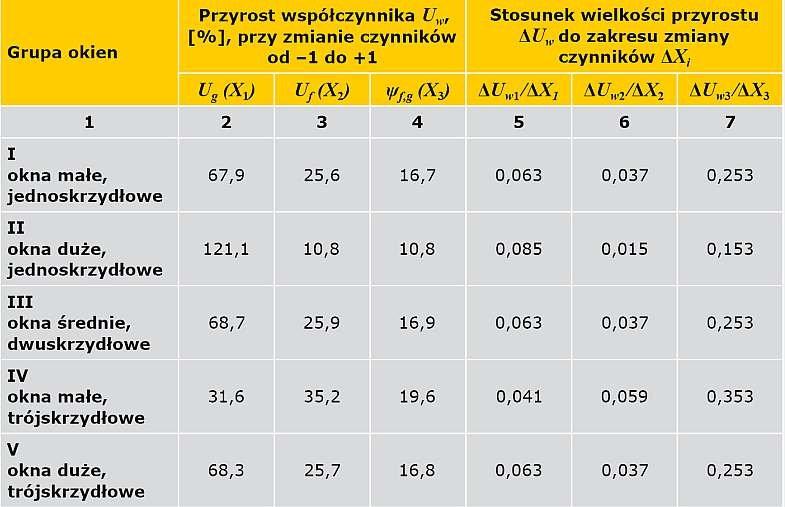 TABELA 3. Wyniki analizy wpływu czynników fizykalnych na współczynnik przenikania ciepła <em><strong>U<sub>w</sub></strong></em> okien z wytypowanych grup