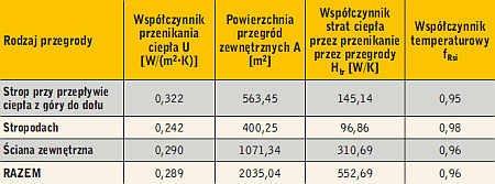 Tabela 2. Parametry izolacyjne przegród nieprzezroczystych
