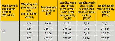 Tabela 3. Parametry izolacyjne przegród przezroczystych w analizowanym budynku