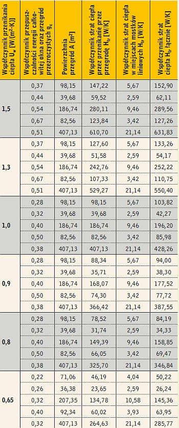 Tabela 4. Wyniki obliczeń wpływu stolarki okiennej na jakość energetyczną budynku przy różnej wartości Uw stolarki