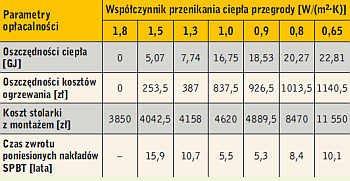 Tabela 6. Opłacalność stosowania stolarki o różnej wartości Uw w analizowanym budynku chłodzonym