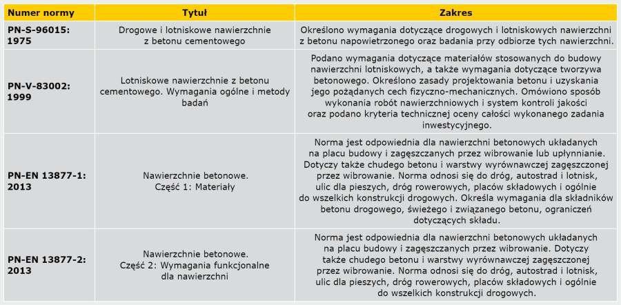 TABELA 1. Normy dotyczące betonu nawierzchniowego stosowane w Polsce