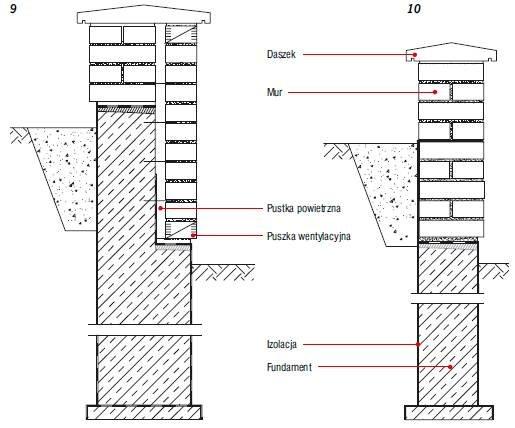 Rys. 9–10. Konstrukcje murków wjazdów do garaży: mur szczelinowy (9), mur pełny (10)
