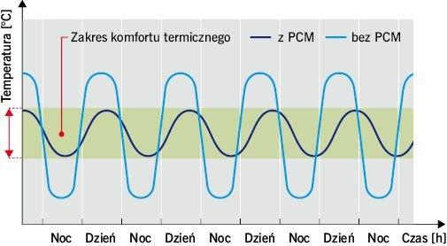 RYS. 1. Porównanie dobowych amplitud temperatury powietrza wewnątrz budynku w przypadku stosowania i niestosowania PCM w przegrodach budowlanych