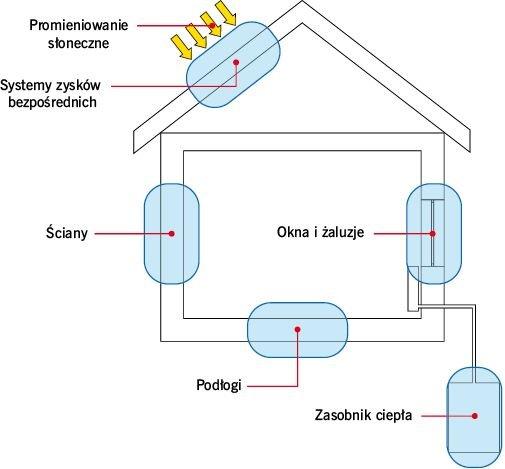 RYS. 2. Wybrane zastosowania PCM w branży budowlanej