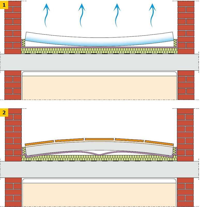 RYS. 1-2. Deformacje jastrychu na skutek przesuszenia (1) lub zbyt szybkiego wykonania wykładziny (2)