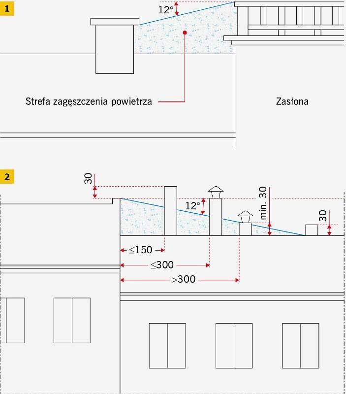 RYS. 1-2 Zalecenia dotyczące sposobu wyprowadzenia trzonów kominowych ponad połać dachową; rys. [3]