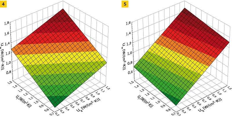 RYS. 4-5. Zależność współczynnika przenikania ciepła stolarki okiennej Uw [W/(m2·K)] od współczynnika przenikania ciepła oszklenia Ug [W/(m2·K)] i współczynnika przenikania ciepła ramy Uf [W/(m2·K)] przy: ψf,g = 0,09 W/(m·K); Aw = 1,82 m2 (4) oraz ψf,g = 0,09 W/(m·K); Aw = 5,46 m2 (5); rys. archiwa autorów