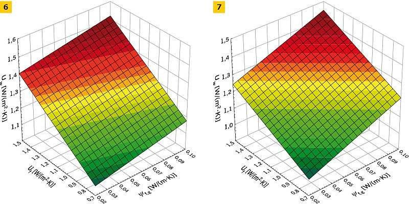 RYS. 6-7. Zależność współczynnika przenikania ciepła stolarki okiennej Uw [W/(m2·K)] od współczynnika przenikania ciepła mostka ψg,f [W/(m·K)] przy: Ug = 1,1 W/(m2·K); Aw = 1,82 m2 (6) oraz Ug = 1,1 W/(m2·K); Aw = 5,46 m2; rys. archiwa autorów