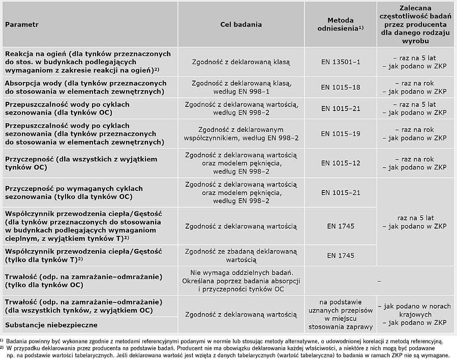 TABELA 4. Zalecana częstotliwość badań kontrolnych zapraw tynkarskich według EN 998-1:2016