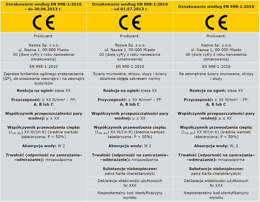 TABELA 6. Ewolucja informacji towarzyszących oznakowaniu CE - tynk zewnętrzny