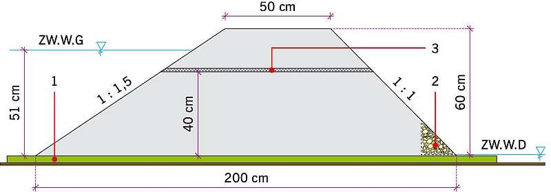 RYS. 1. Przekrój przez nasyp modelowy z zabudowanym geosyntetykiem: 1 -uszczelnienie przydenne, 2 - drenaż żwirowy, 3 - geokompozyt drenażowy; rys.: archiwa autorów