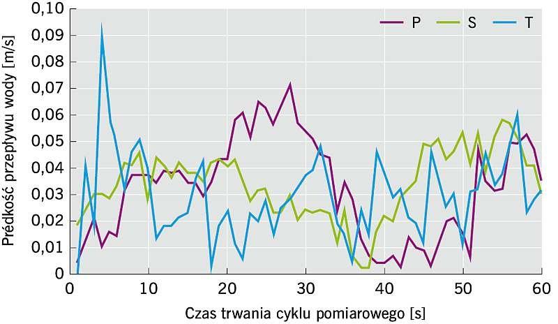 RYS. 3. Pomiar prędkości wlotu wody do geodrenu przez płaszczyznę boczną; rys.: archiwa autorów