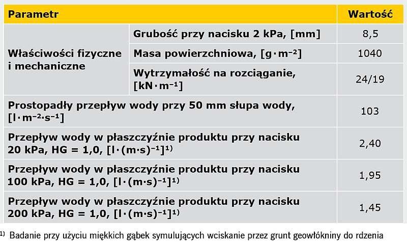 TABELA 1. Ogólna charakterystyka techniczna geokompozytu drenażowego Pozidrain 7S250D/NW8