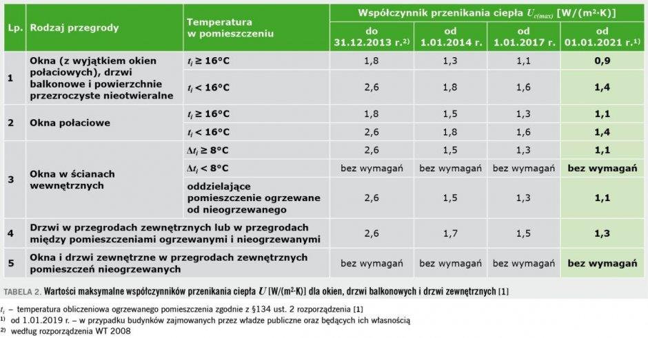 tab2 termomodernizacja budynkow 1