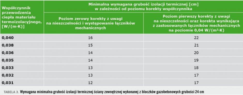 tab3 sciany zewnetrzne