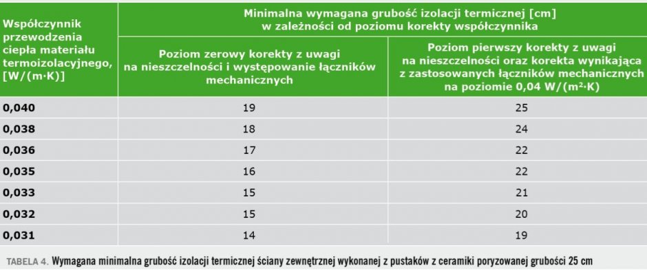 tab4 sciany zewnetrzne