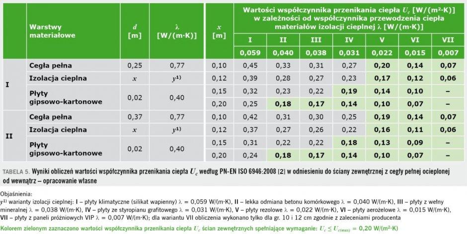 tab5 termomodernizacja budynkow
