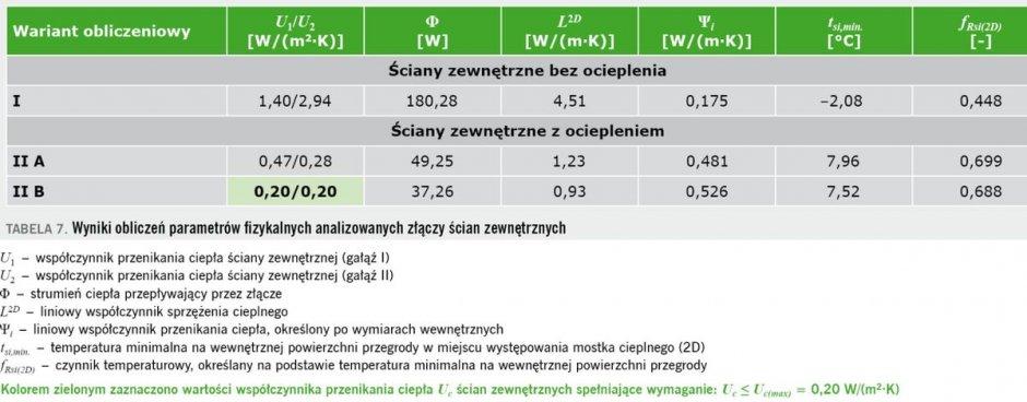 tab7 termomodernizacja budynkow