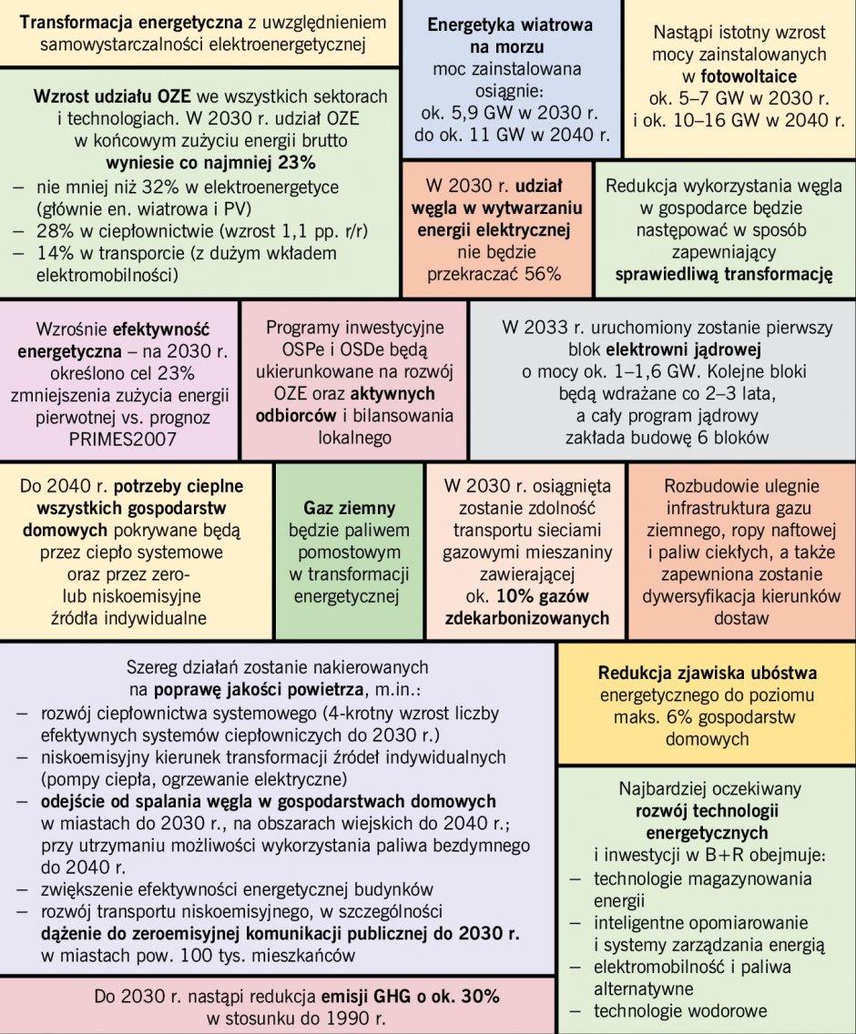 rys3 polityka energetyczna