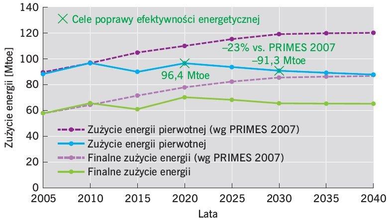 rys4 polityka energetyczna