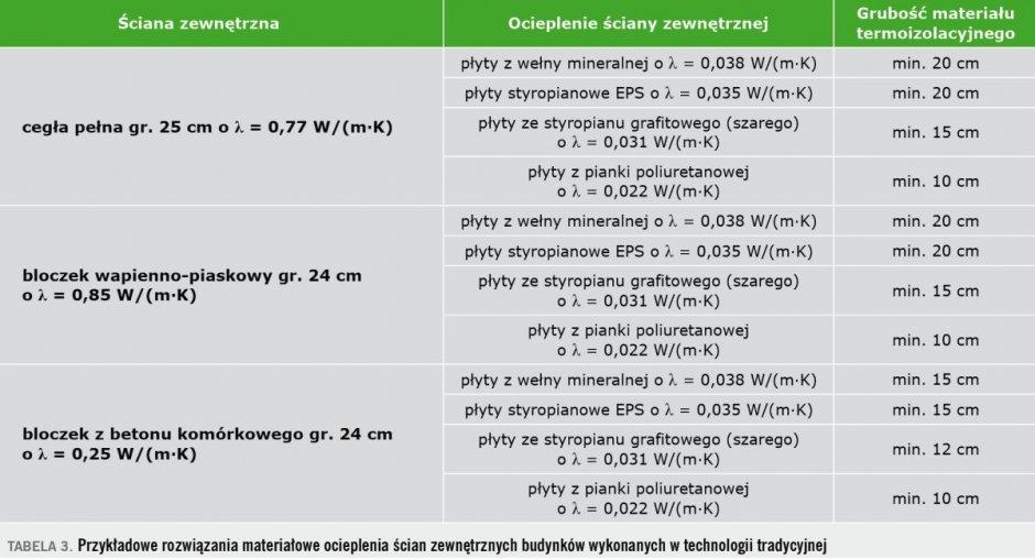 tab3 ocieplenie scian zewnetrznych
