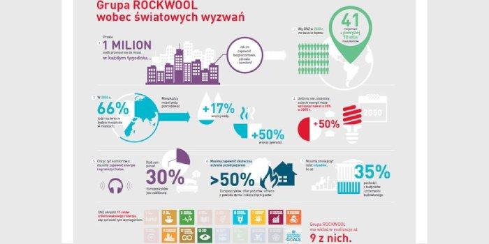Rockwool przyłącza się do działań na rzecz zrównoważonego rozwoju Rockwool