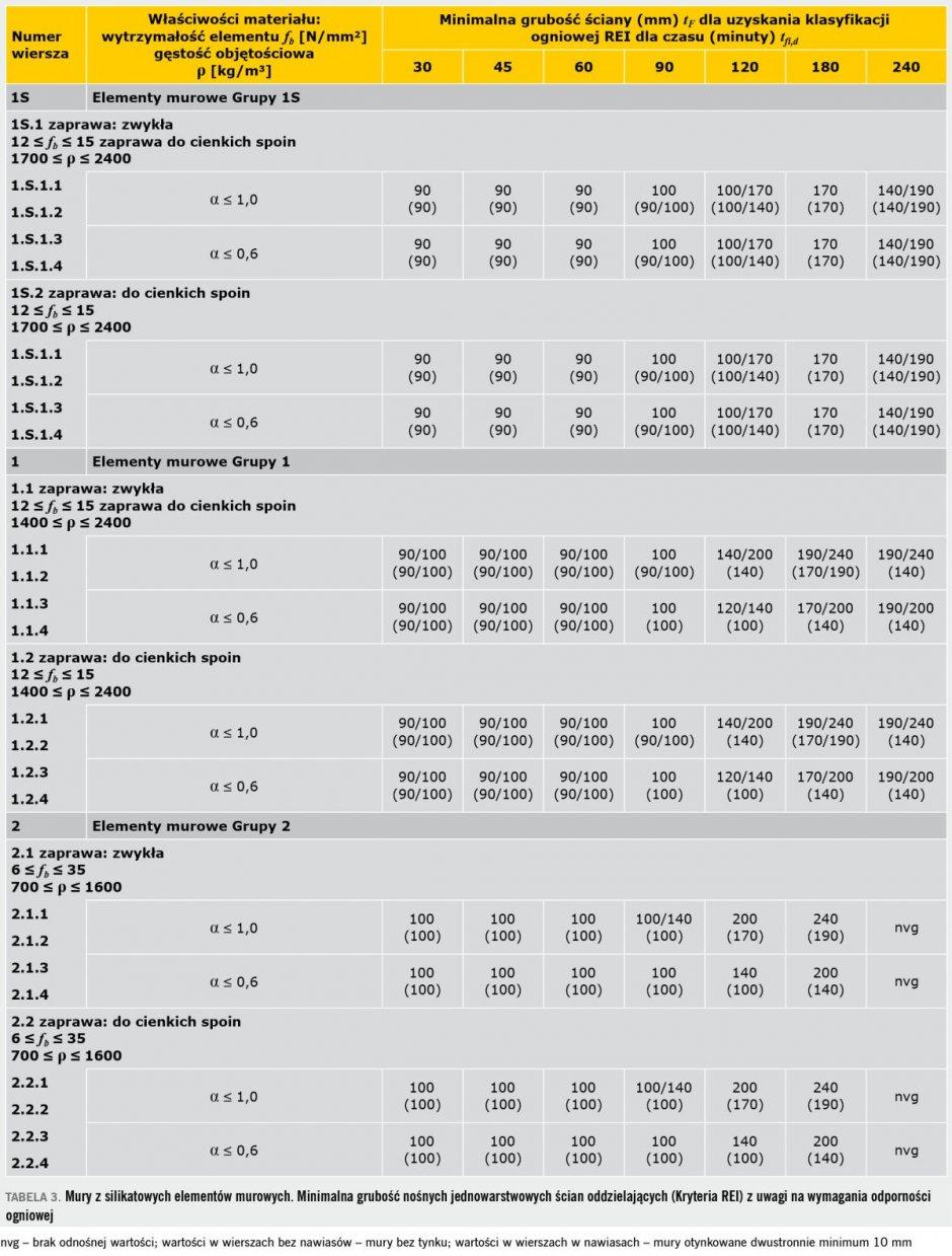 tab3 sciany wewnetrzne