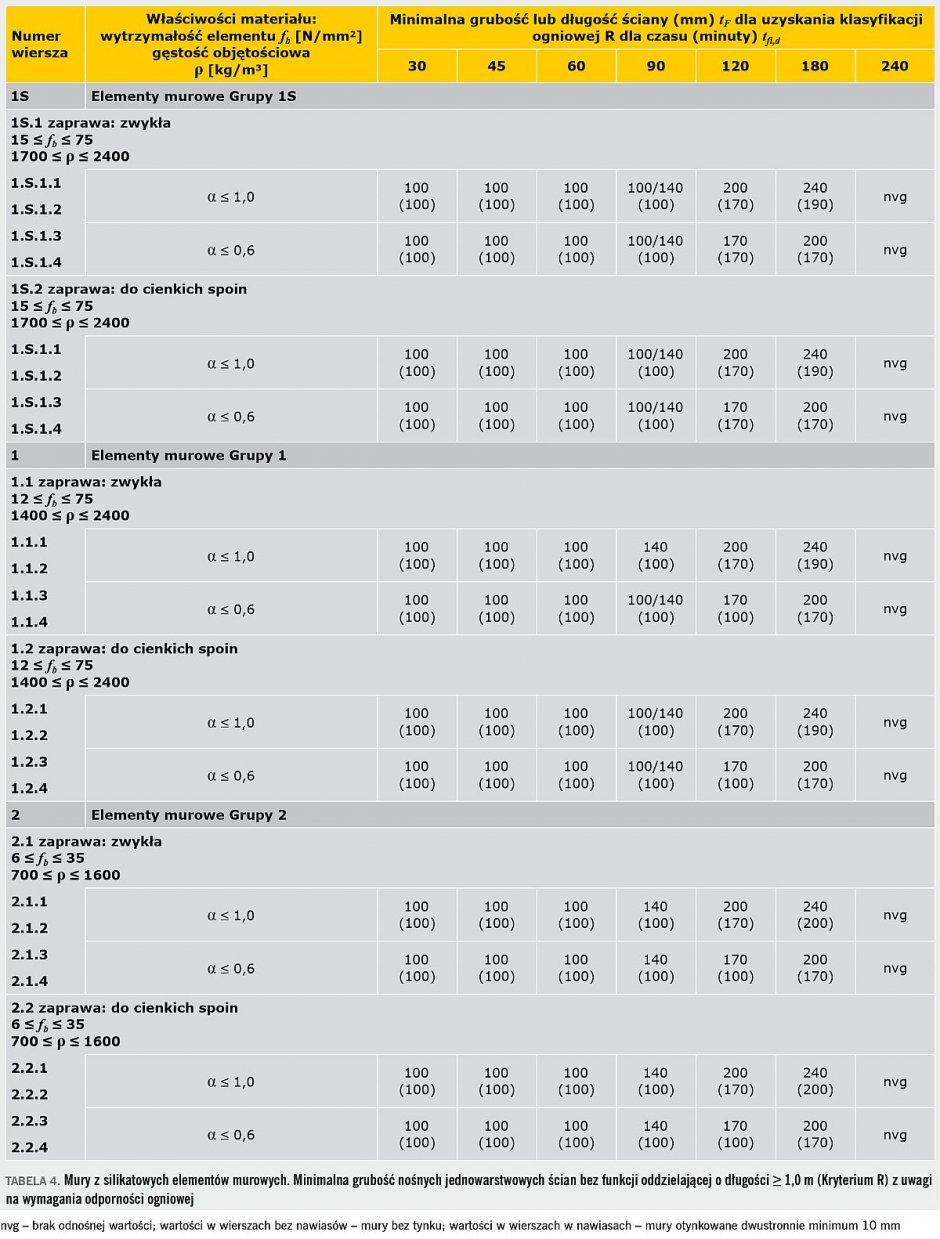 tab4 sciany wewnetrzne