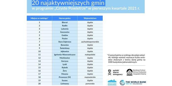 """20 najaktywniejszych gmin w programie """"Czyste Powietrze"""", fot. NFOŚiGW"""