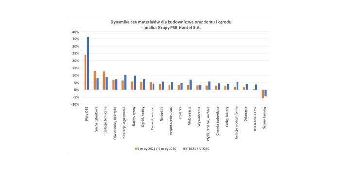 Zmiany cen materiałów budowlanych w maju, fot. Grupa PSB
