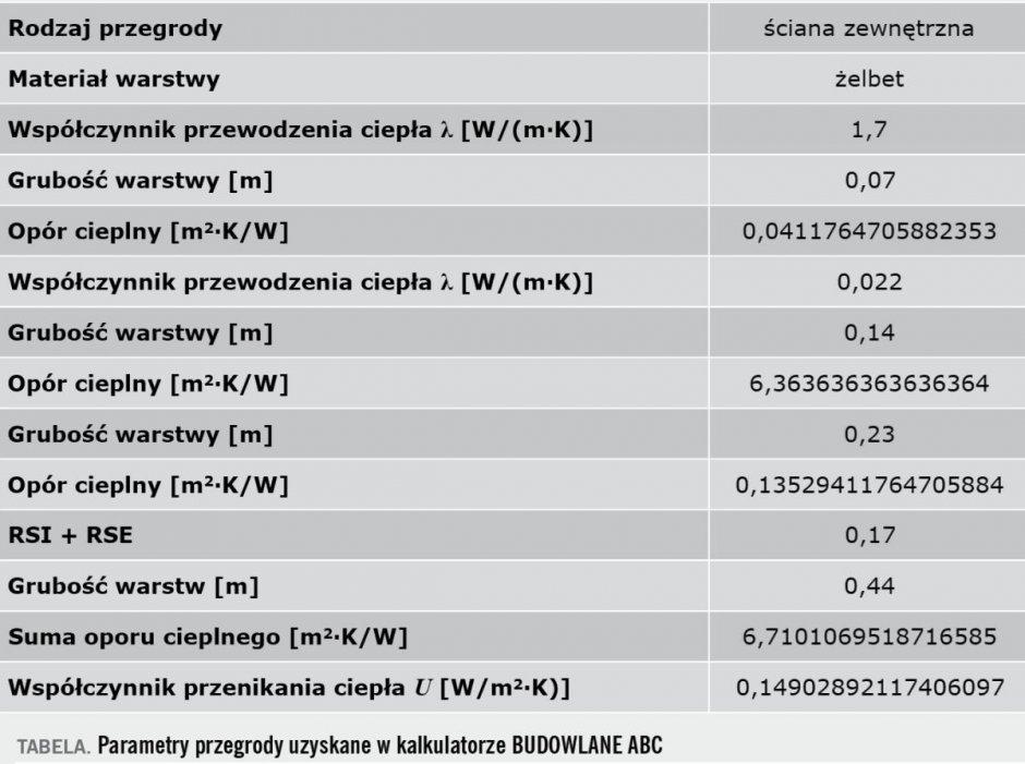 tab1 izolacje we wspolczesnej prefabrykacji