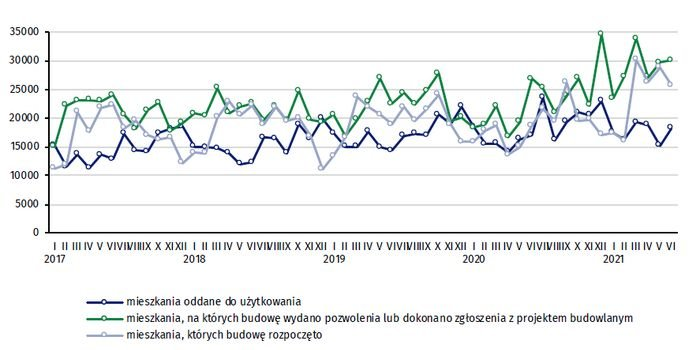Budownictwo mieszkaniowe w okresie I–VI 2021 r., fot. GUS