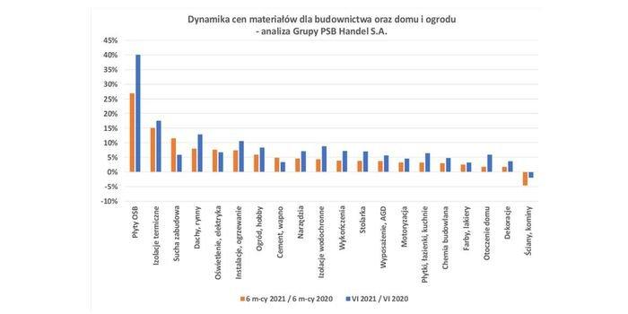 Ceny materiałów budowlanych w czerwcu 2021 r., fot. Grupa PSB