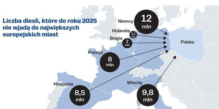 Bez Stref Czystego Transportu Polskę czeka niekontrolowany napływ starych diesli, fot. PAS