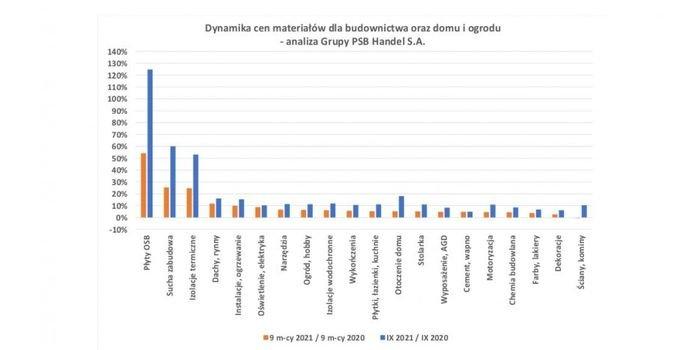 Ceny materiałów budowlanych we wrześniu 2021 r., fot. PSB