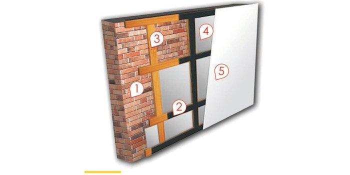 Przekrój przez ścianę izolowaną AKU-PRTM z użyciem stelaża drewnianego (1 – ściana rodzima, 2 – taśma LSPE, 3 – konstrukcja drewniana, 4 – pianka AKU-PRTM 140, 5 – płyta g-k lub MgO)
